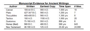 Biblical Manuscript Evidence
